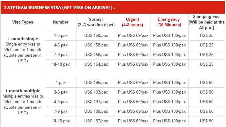 Vietnam visa service fees